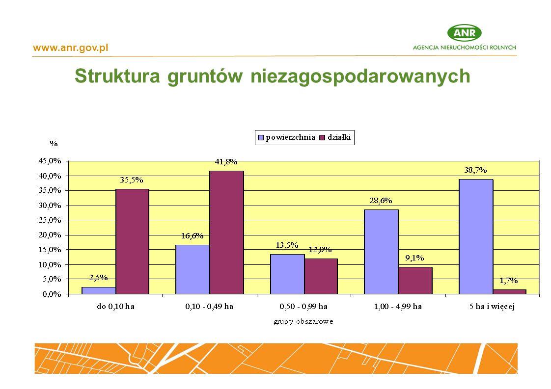 Struktura gruntów niezagospodarowanych www.anr.gov.pl