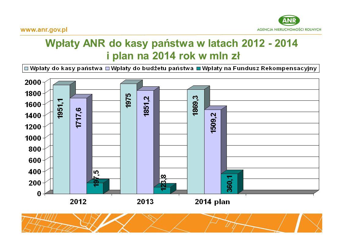 Wpłaty ANR do kasy państwa w latach 2012 - 2014 i plan na 2014 rok w mln zł