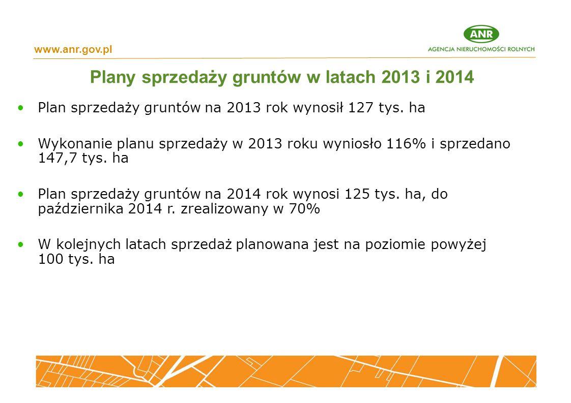 Plan sprzedaży gruntów na 2013 rok wynosił 127 tys. ha Wykonanie planu sprzedaży w 2013 roku wyniosło 116% i sprzedano 147,7 tys. ha Plan sprzedaży gr