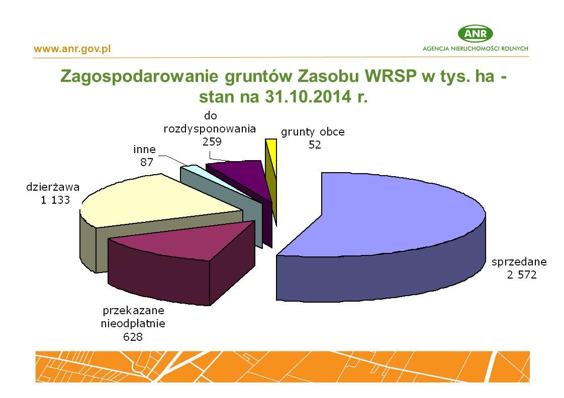 Zagospodarowanie gruntów Zasobu WRSP w tys. ha - stan na 31.10.2014 r. www.anr.gov.pl