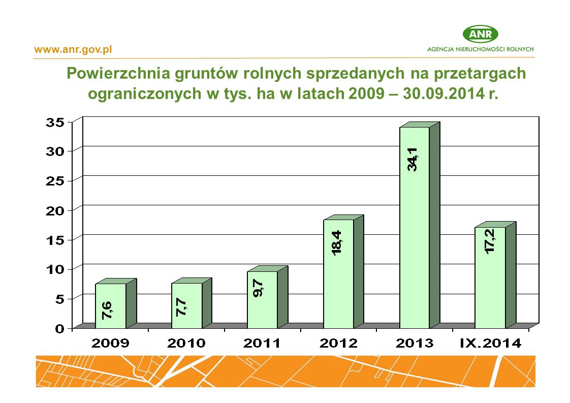Powierzchnia gruntów rolnych sprzedanych na przetargach ograniczonych w tys. ha w latach 2009 – 30.09.2014 r. www.anr.gov.pl