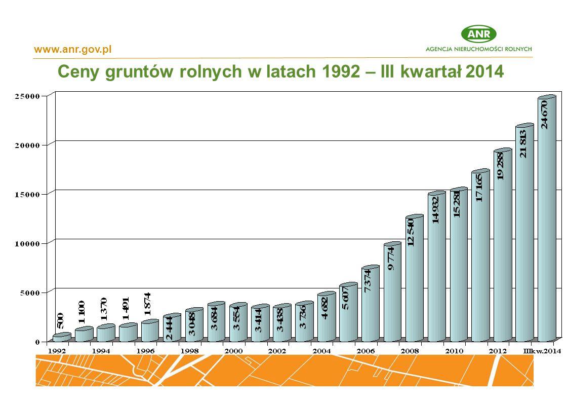 Średnia cena sprzedaży gruntów w III kwartale 2014 r. – 24 670 zł/ha www.anr.gov.pl