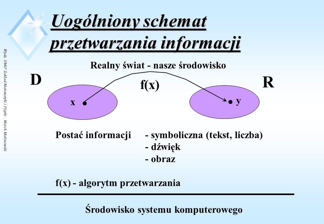 Wydz. BMiP Zakład Matematyki i Fizyki - Marek Malinowski Środowisko systemu komputerowego Uogólniony schemat przetwarzania informacji D x. D' x'. R. y