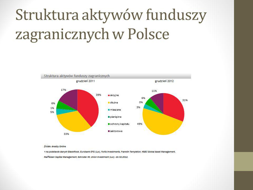 Struktura aktywów funduszy zagranicznych w Polsce