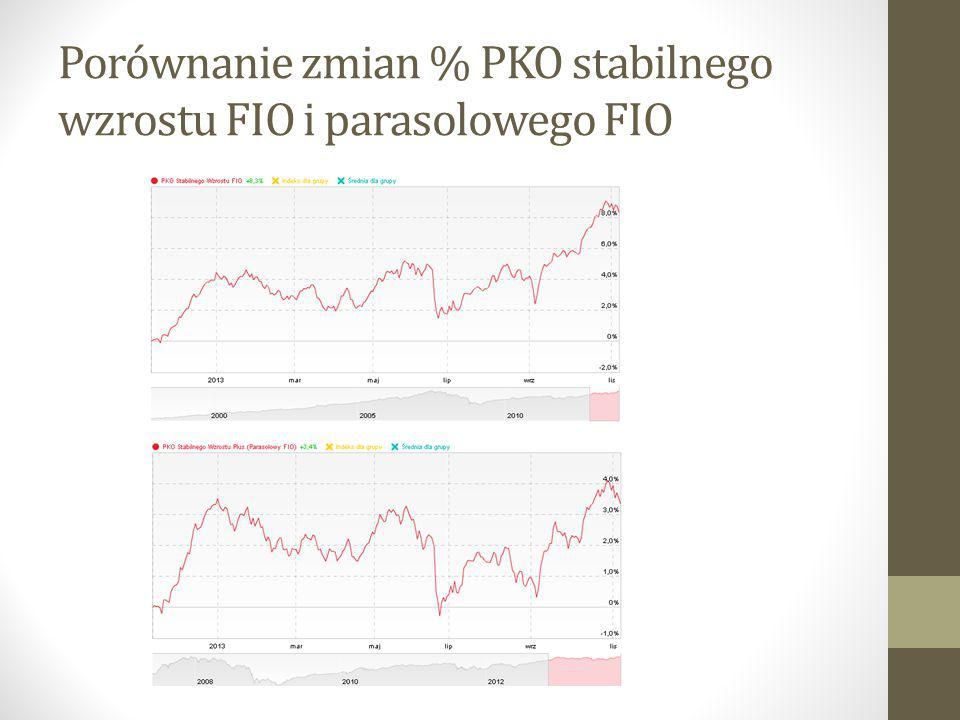 Porównanie zmian % PKO stabilnego wzrostu FIO i parasolowego FIO