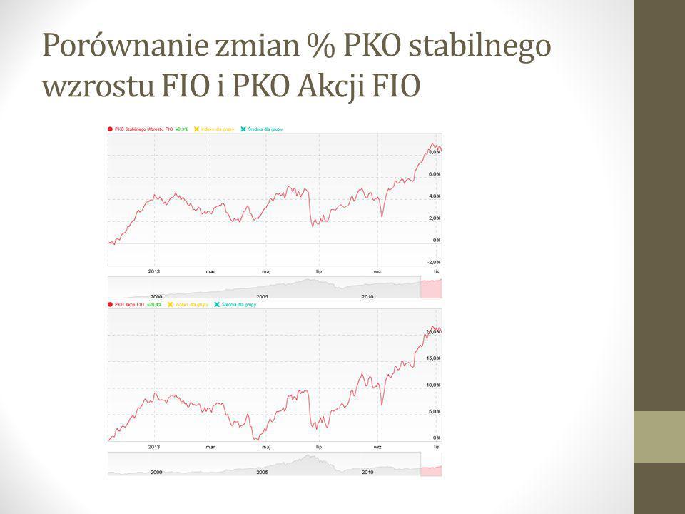 Porównanie zmian % PKO stabilnego wzrostu FIO i PKO Akcji FIO