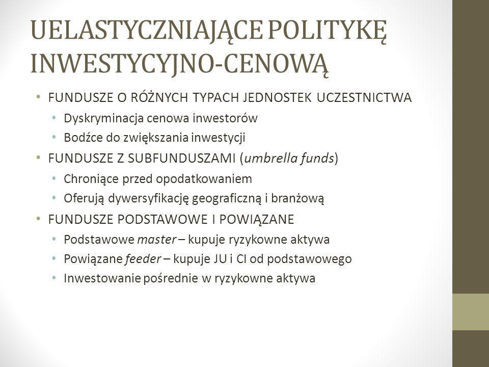 UELASTYCZNIAJĄCE POLITYKĘ INWESTYCYJNO-CENOWĄ FUNDUSZE O RÓŻNYCH TYPACH JEDNOSTEK UCZESTNICTWA Dyskryminacja cenowa inwestorów Bodźce do zwiększania inwestycji FUNDUSZE Z SUBFUNDUSZAMI (umbrella funds) Chroniące przed opodatkowaniem Oferują dywersyfikację geograficzną i branżową FUNDUSZE PODSTAWOWE I POWIĄZANE Podstawowe master – kupuje ryzykowne aktywa Powiązane feeder – kupuje JU i CI od podstawowego Inwestowanie pośrednie w ryzykowne aktywa