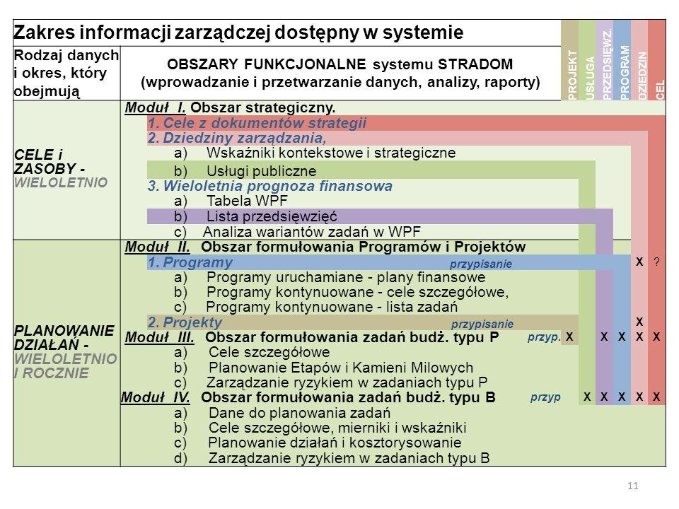 11 Zakres informacji zarządczej dostępny w systemie PRZEDSIĘWZ.