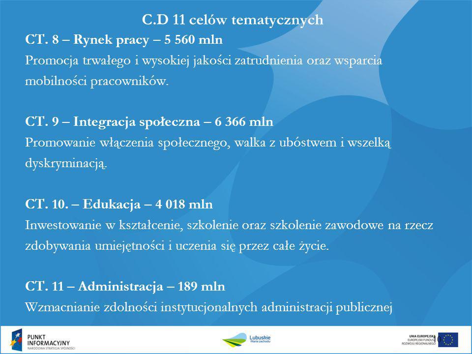 C.D 11 celów tematycznych CT. 8 – Rynek pracy – 5 560 mln Promocja trwałego i wysokiej jakości zatrudnienia oraz wsparcia mobilności pracowników. CT.