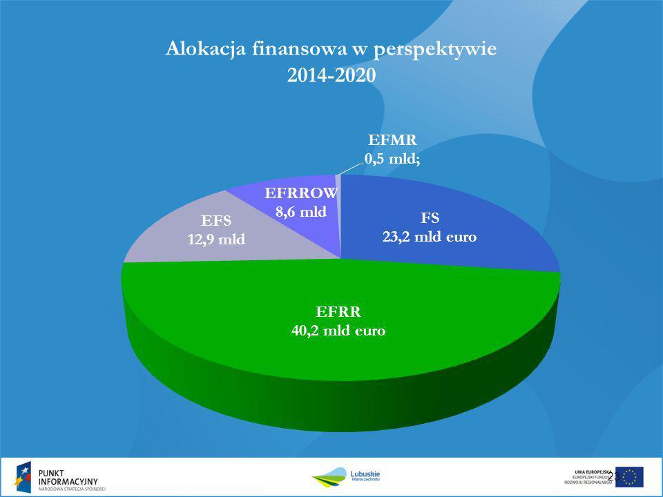 Alokacja finansowa w perspektywie 2014-2020 23