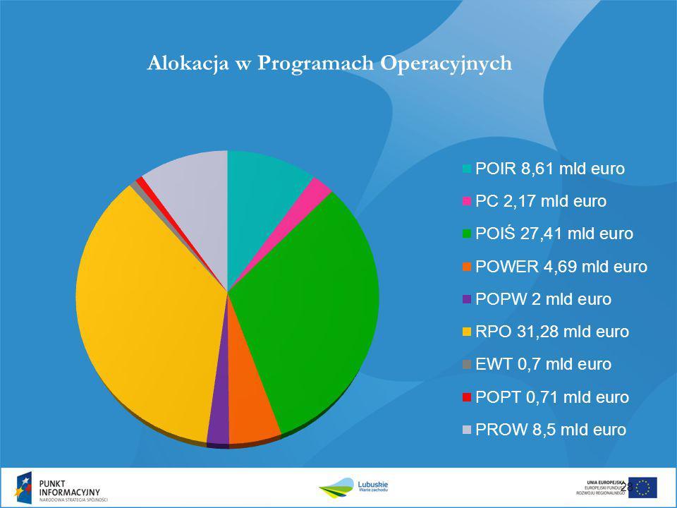 Alokacja w Programach Operacyjnych 28