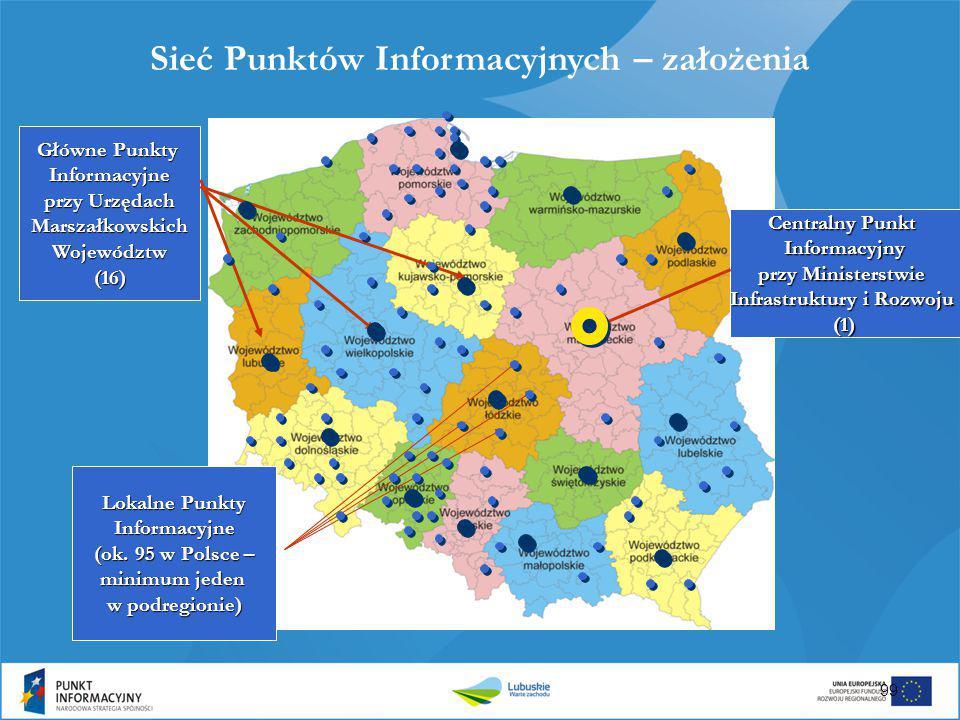 Centralny Punkt Informacyjny przy Ministerstwie Infrastruktury i Rozwoju (1) Lokalne Punkty Informacyjne (ok. 95 w Polsce – minimum jeden w podregioni