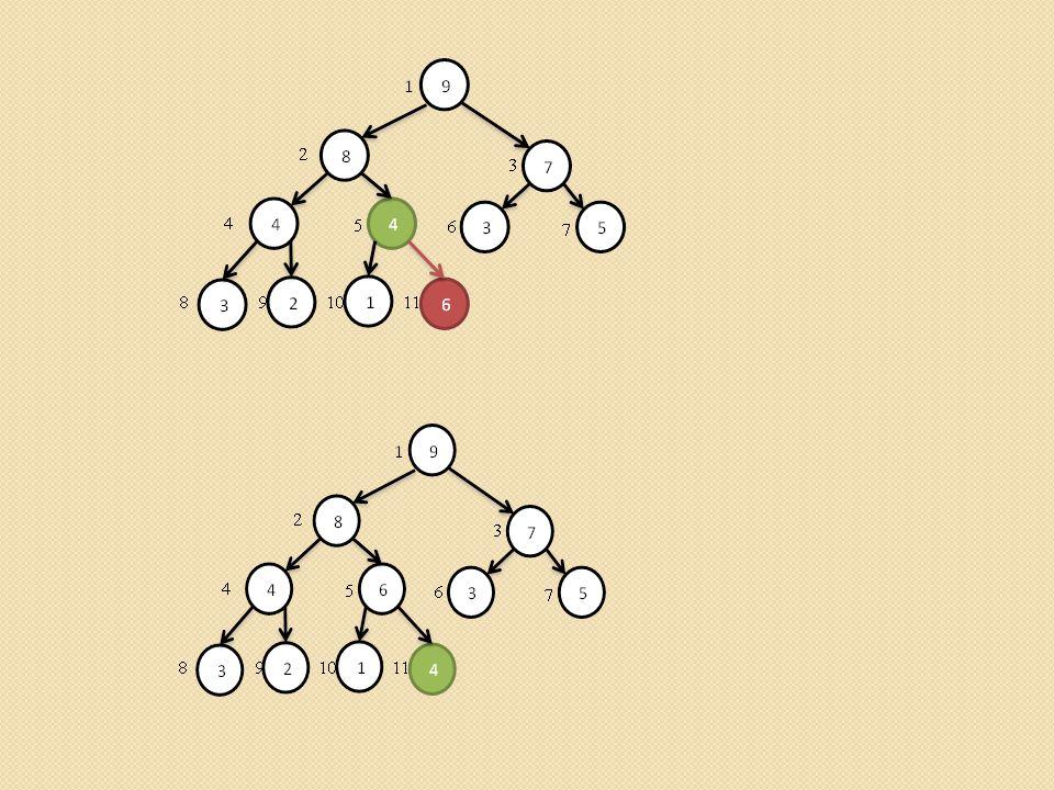 Budowanie kopca (Build heap) void build_heap(int heap[]) { Elementowi heap[0] przypisz rozmiar kopca Zaczynając od ojca ostatniego elementu idąc do korzenia wywołaj procedurę heapify dla każdego elementu }