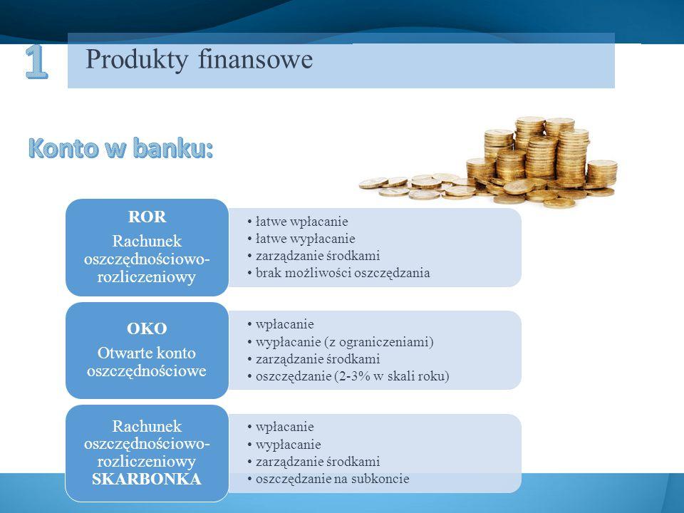 łatwe wpłacanie łatwe wypłacanie zarządzanie środkami brak możliwości oszczędzania ROR Rachunek oszczędnościowo- rozliczeniowy wpłacanie wypłacanie (z ograniczeniami) zarządzanie środkami oszczędzanie (2-3% w skali roku) OKO Otwarte konto oszczędnościowe wpłacanie wypłacanie zarządzanie środkami oszczędzanie na subkoncie Rachunek oszczędnościowo- rozliczeniowy SKARBONKA Produkty finansowe