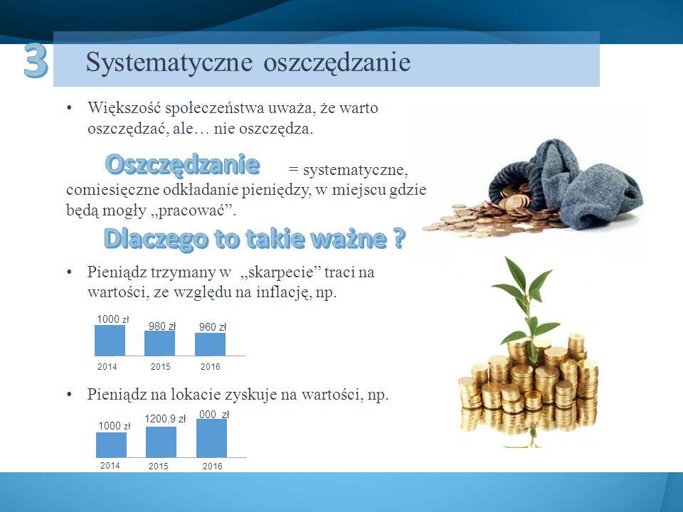 Systematyczne oszczędzanie Większość społeczeństwa uważa, że warto oszczędzać, ale… nie oszczędza. = systematyczne, comiesięczne odkładanie pieniędzy,