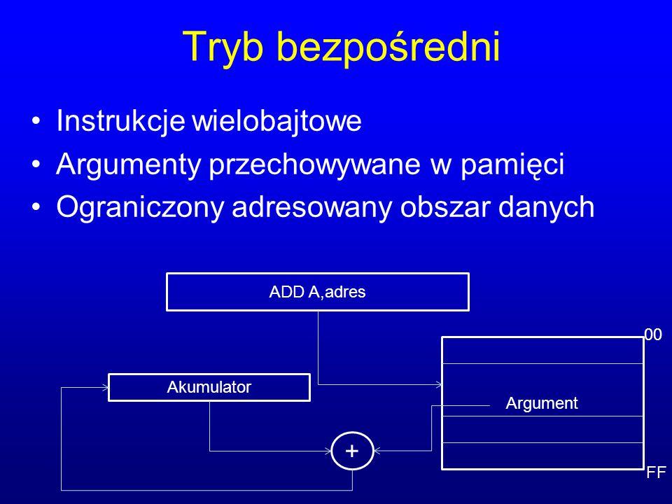Tryb bezpośredni Instrukcje wielobajtowe Argumenty przechowywane w pamięci Ograniczony adresowany obszar danych ADD A,adres Akumulator Argument + 00 F