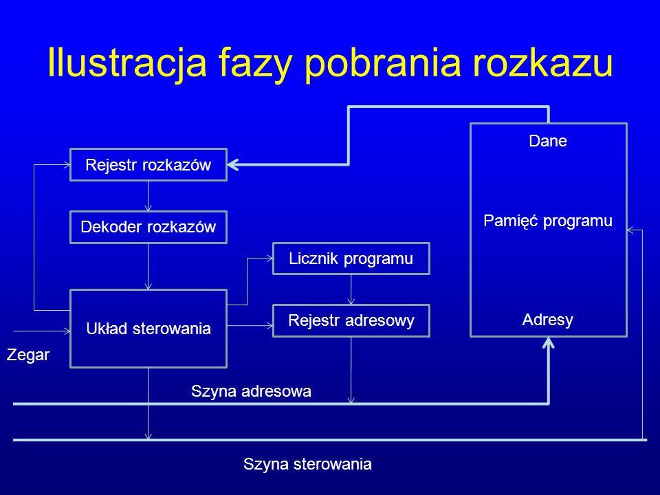 Ilustracja fazy pobrania rozkazu Rejestr rozkazów Dekoder rozkazów Licznik programu Rejestr adresowy Układ sterowania Dane Pamięć programu Adresy Zega