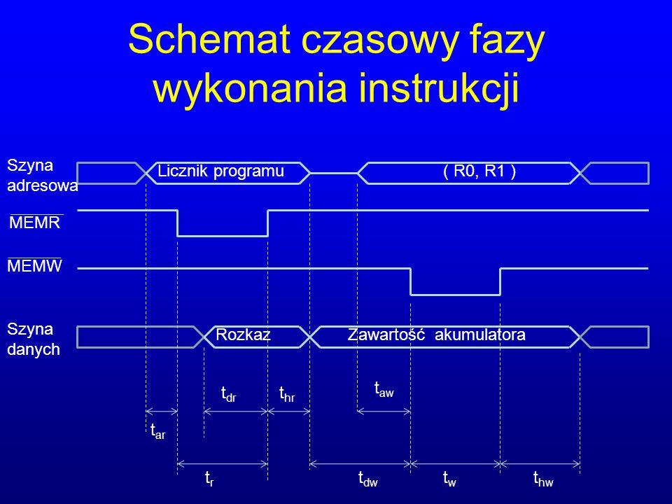 Schemat czasowy fazy wykonania instrukcji Licznik programu( R0, R1 ) RozkazZawartość akumulatora Szyna adresowa Szyna danych MEMR MEMW t ar t dr trtr