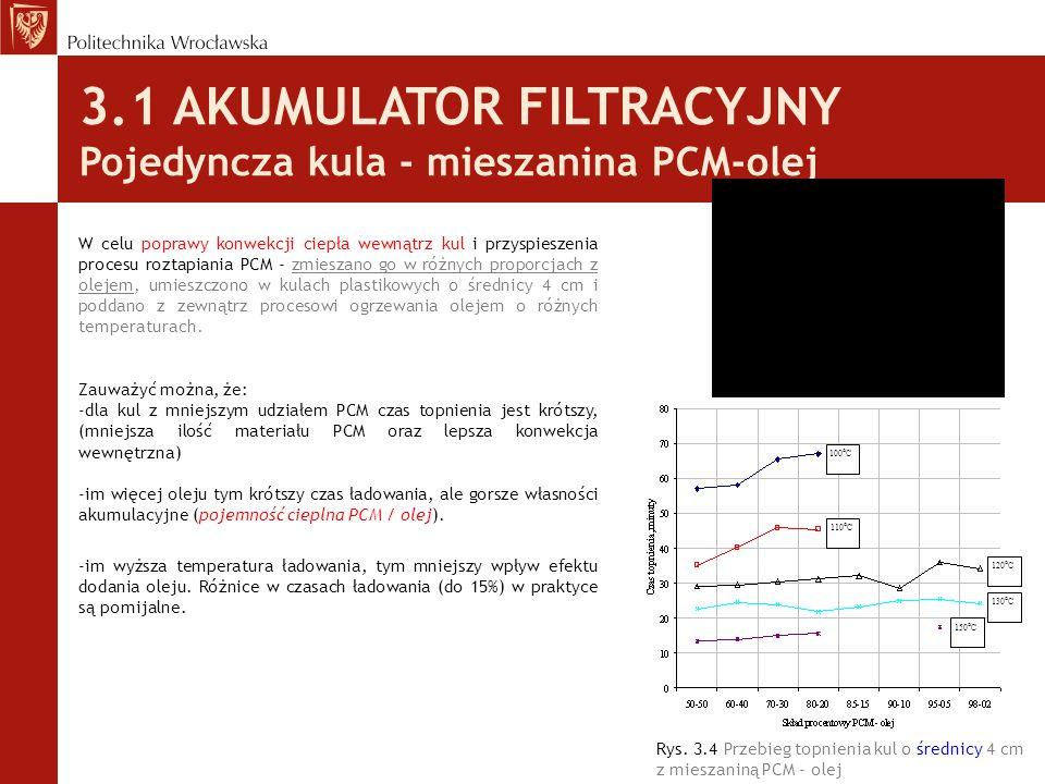 3.1 AKUMULATOR FILTRACYJNY Pojedyncza kula - mieszanina PCM-olej Rys. 3.4 Przebieg topnienia kul o średnicy 4 cm z mieszaniną PCM - olej W celu popraw