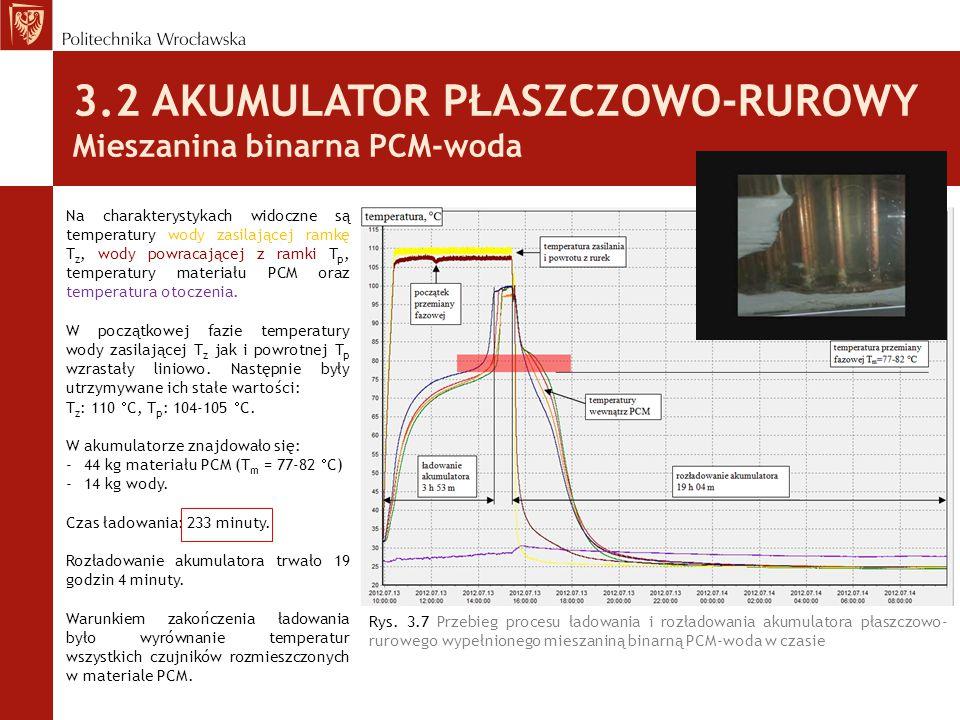 3.2 AKUMULATOR PŁASZCZOWO-RUROWY Mieszanina binarna PCM-woda Rys. 3.7 Przebieg procesu ładowania i rozładowania akumulatora płaszczowo- rurowego wypeł
