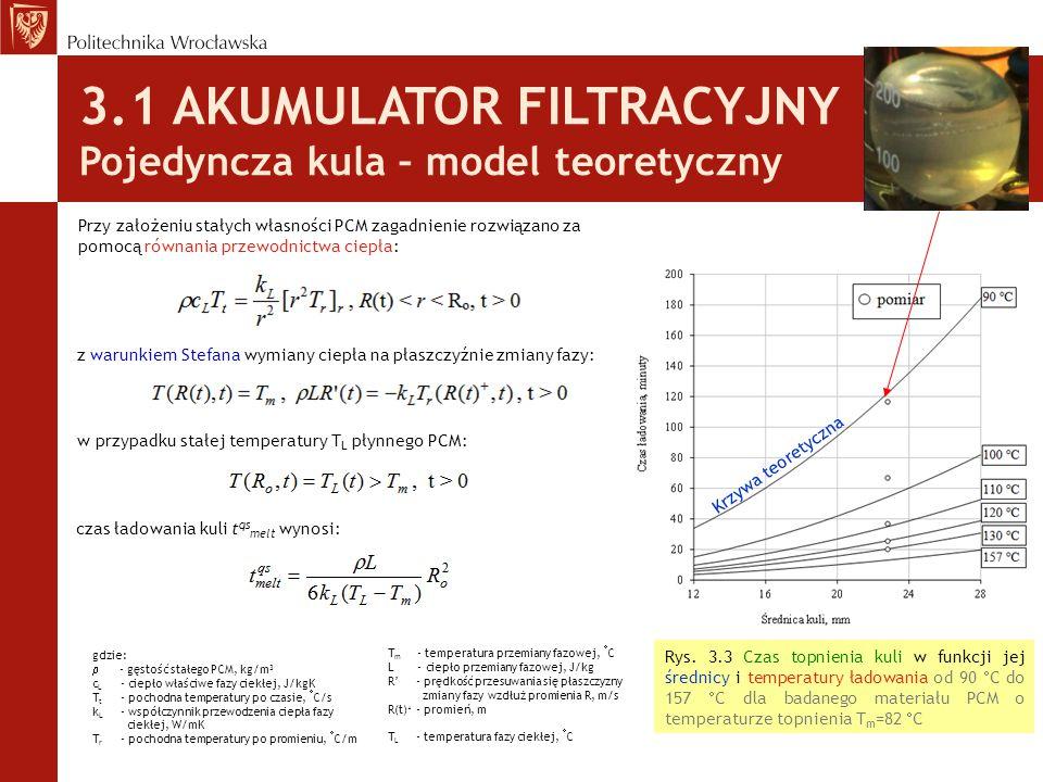 3.1 AKUMULATOR FILTRACYJNY Pojedyncza kula – pomiary Otrzymany z pomiarów czas topnienia wynoszący t qs melt = 13.5 minuty porównano z modelem teoretycznym.