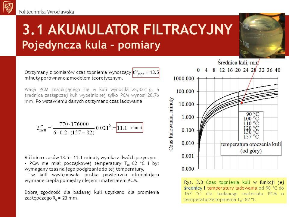 3.1 AKUMULATOR FILTRACYJNY Pojedyncza kula – pomiary Otrzymany z pomiarów czas topnienia wynoszący t qs melt = 13.5 minuty porównano z modelem teorety
