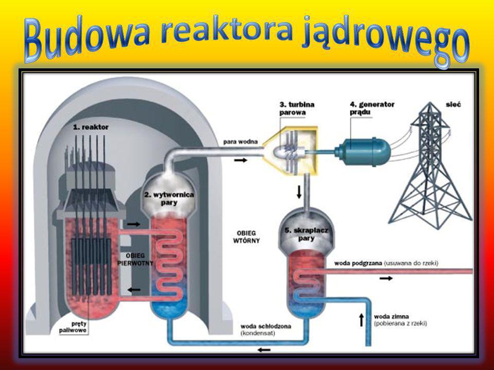 Rozszczepienie jąder.Emitowanie neutronów o dużej energii kinetycznej.