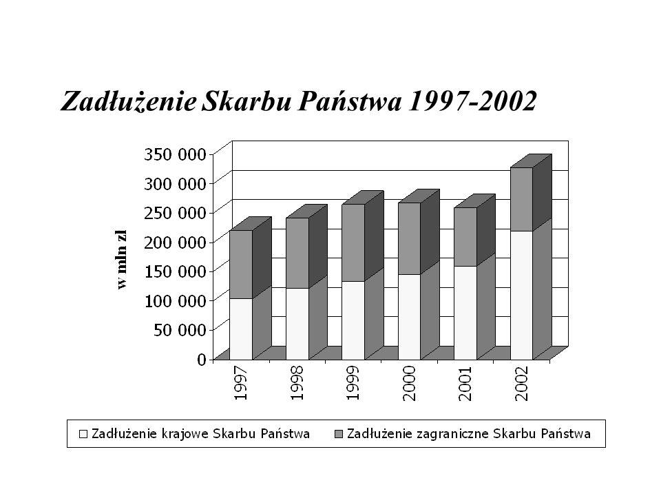 Zadłużenie Skarbu Państwa 1997-2002