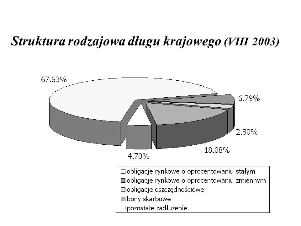 Struktura rodzajowa długu krajowego (VIII 2003)