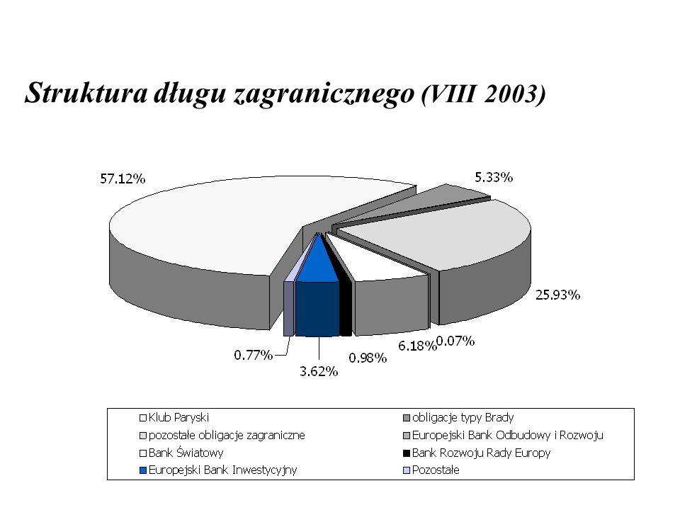 Struktura długu zagranicznego (VIII 2003)