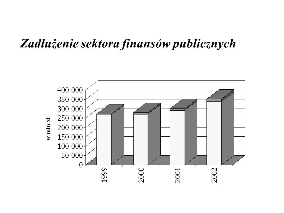 Zadłużenie sektora finansów publicznych