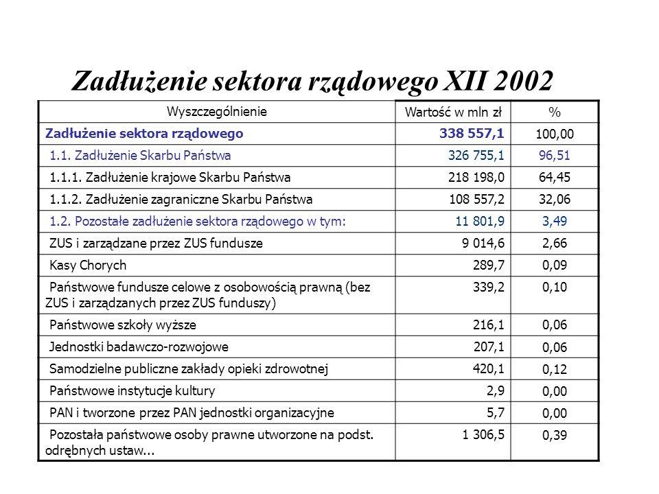 Zadłużenie sektora rządowego XII 2002 WyszczególnienieWartość w mln zł% Zadłużenie sektora rządowego338 557,1100,00 1.1. Zadłużenie Skarbu Państwa326