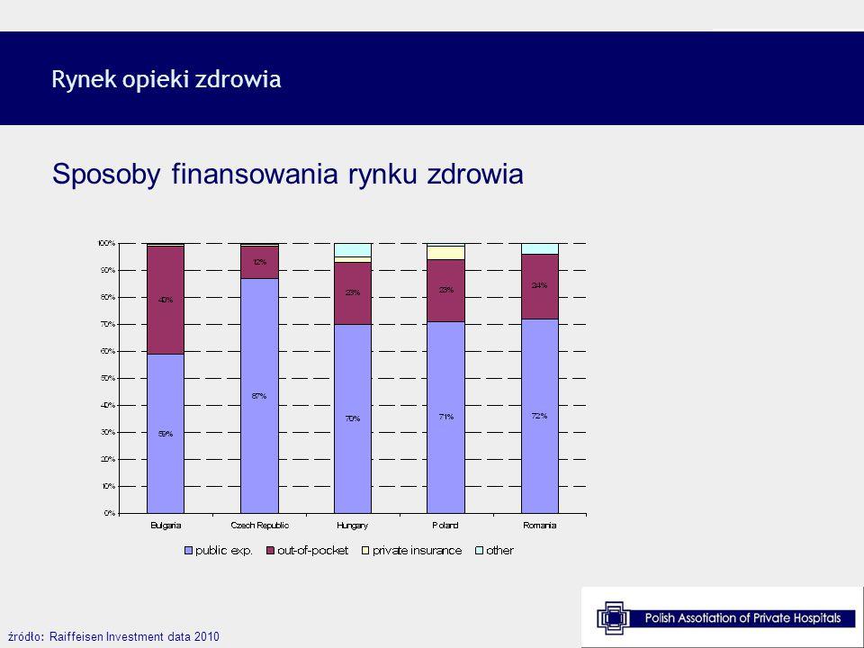 Sposoby finansowania rynku zdrowia Rynek opieki zdrowia źródło: Raiffeisen Investment data 2010