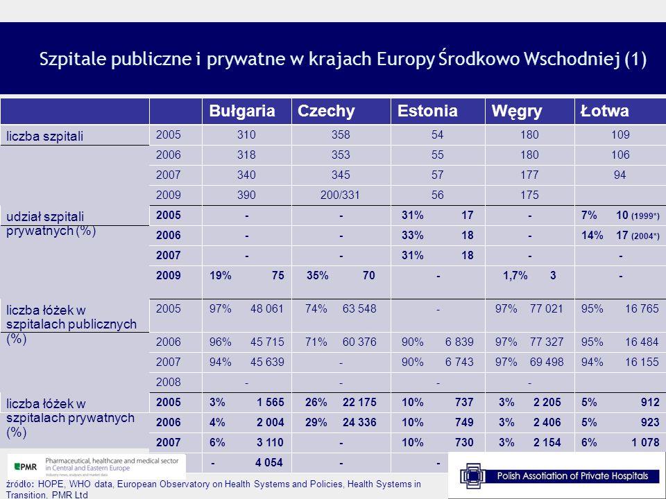 Szpitale publiczne i prywatne w krajach Europy Środkowo Wschodniej (1) źródło: HOPE, WHO data, European Observatory on Health Systems and Policies, He
