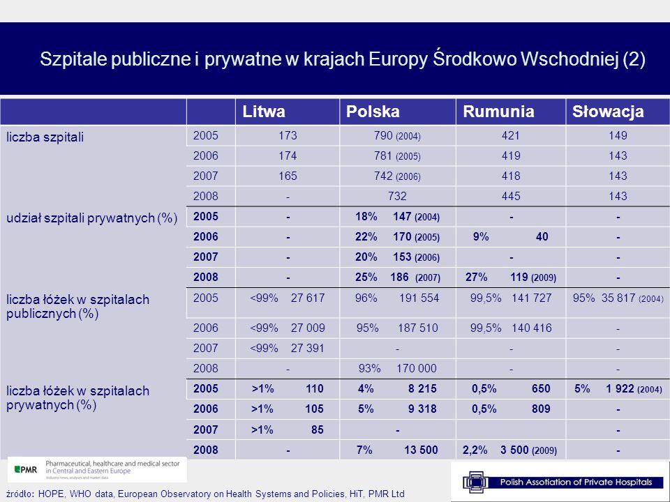Szpitale publiczne i prywatne w krajach Europy Środkowo Wschodniej (2) źródło: HOPE, WHO data, European Observatory on Health Systems and Policies, Hi