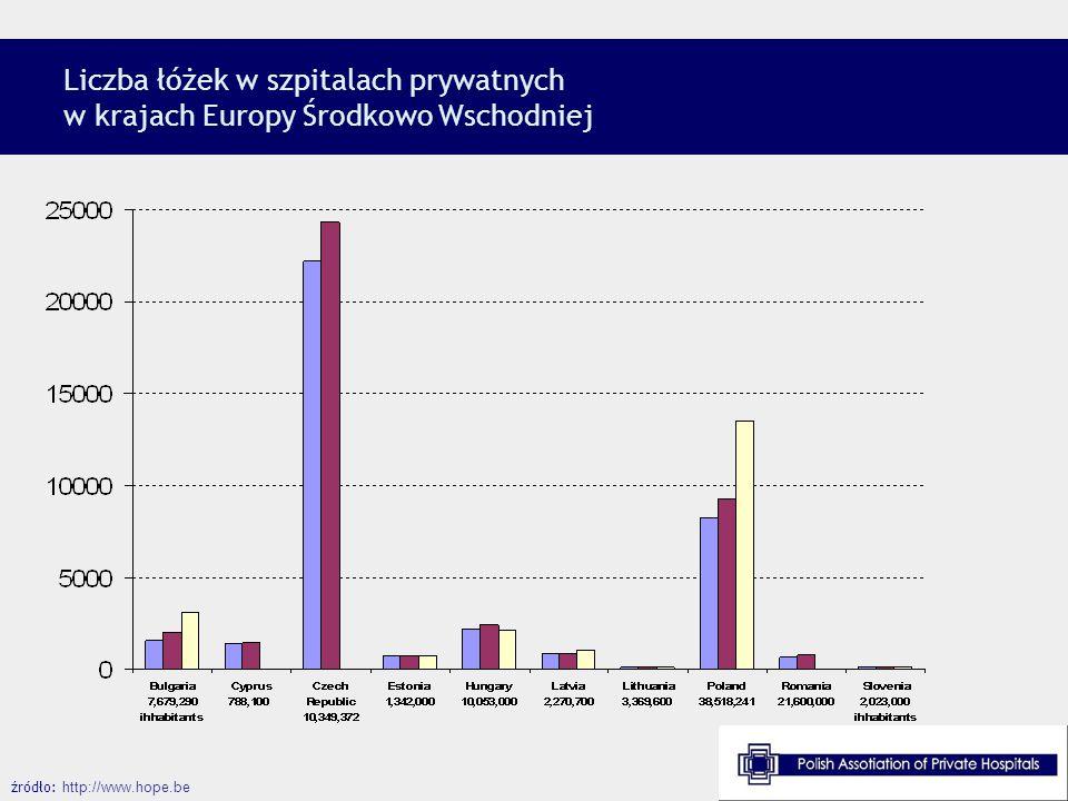 Liczba łóżek w szpitalach prywatnych w krajach Europy Środkowo Wschodniej źródło: http://www.hope.be