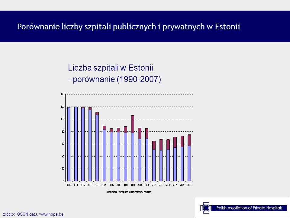 Porównanie liczby szpitali publicznych i prywatnych w Estonii źródło: OSSN data, www.hope.be Liczba szpitali w Estonii - porównanie (1990-2007)