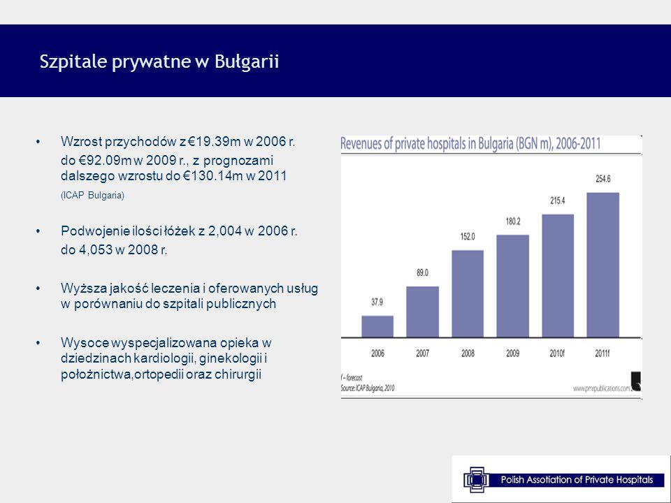 Wzrost przychodów z €19.39m w 2006 r. do €92.09m w 2009 r., z prognozami dalszego wzrostu do €130.14m w 2011 (ICAP Bulgaria) Podwojenie ilości łóżek z