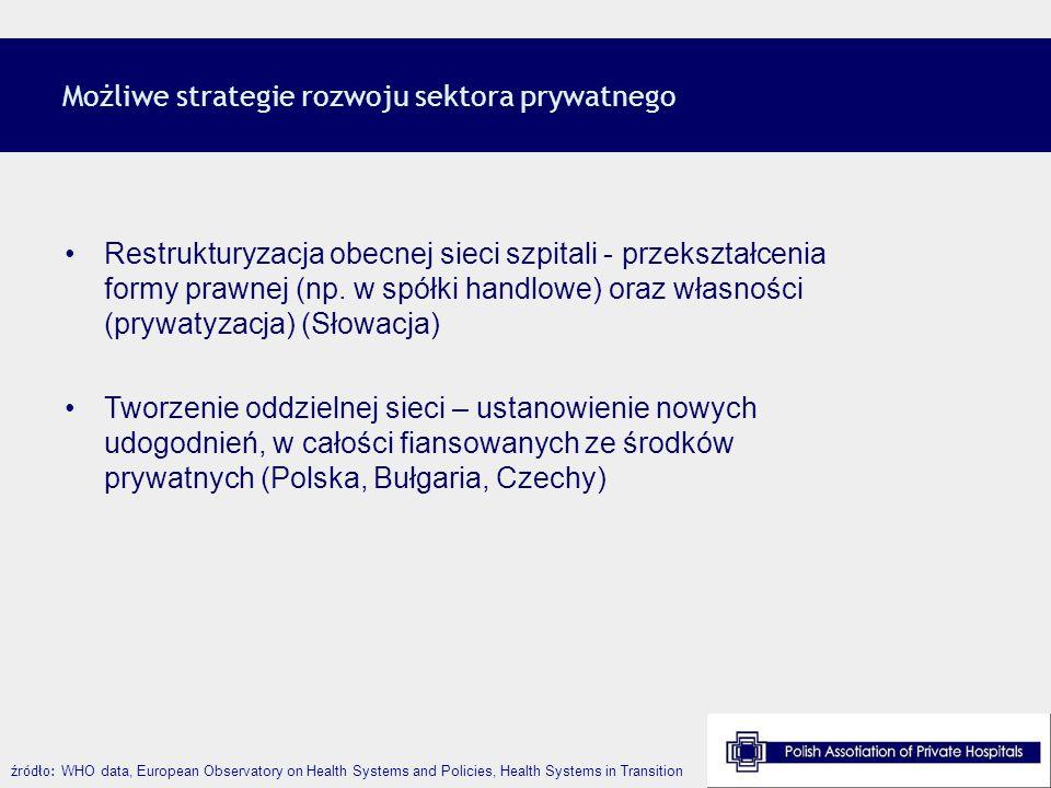 Możliwe strategie rozwoju sektora prywatnego Restrukturyzacja obecnej sieci szpitali - przekształcenia formy prawnej (np. w spółki handlowe) oraz włas