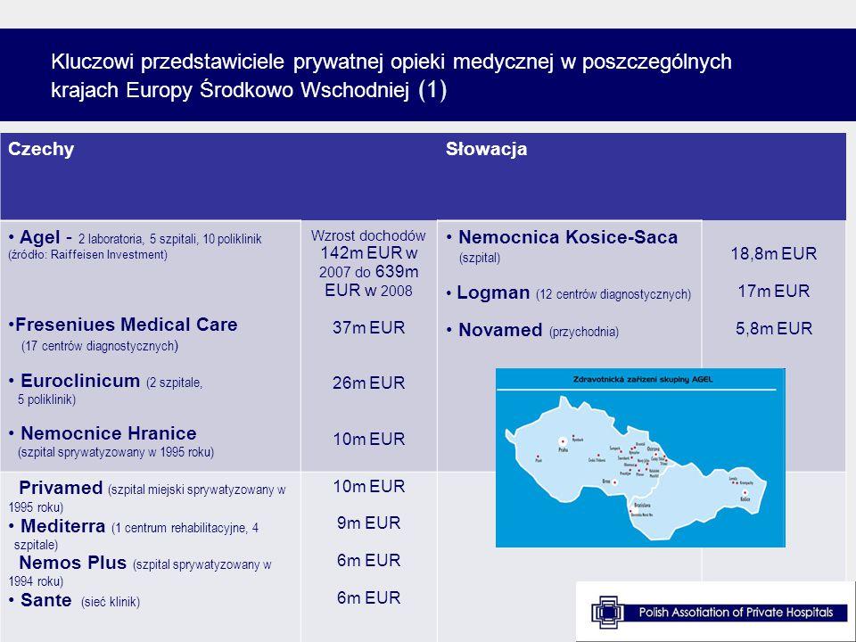 Kluczowi przedstawiciele prywatnej opieki medycznej w poszczególnych krajach Europy Środkowo Wschodniej (1) source: www.espicom.com, Healthcare in Eur