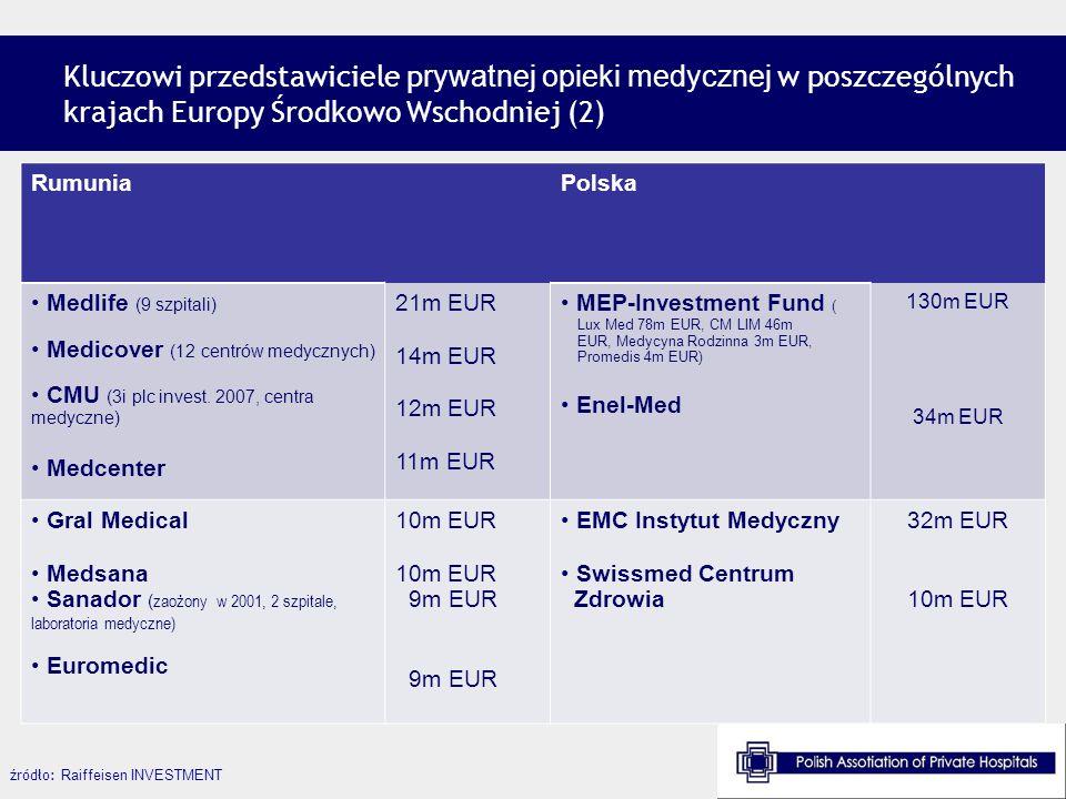 Kluczowi przedstawiciele p rywatnej opieki medycznej w poszczególnych krajach Europy Środkowo Wschodniej (2) źródło: Raiffeisen INVESTMENT RumuniaPols