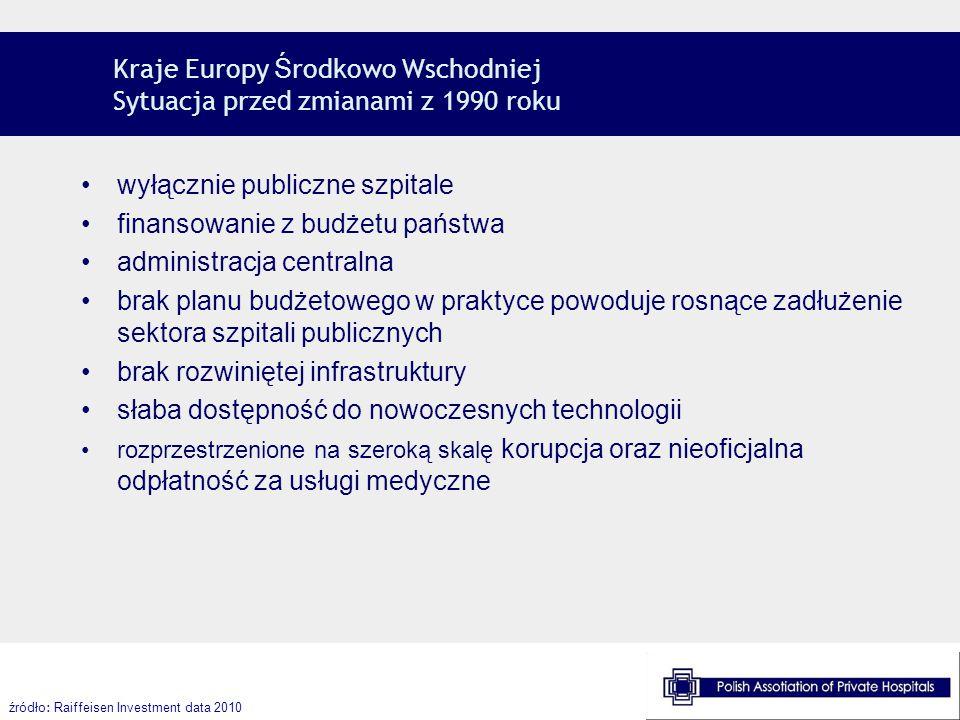 Kraje Europy Ś rodkowo Wschodniej Sytuacja prze d zmianami z 1990 roku źródło : Raiffeisen Investment data 2010 wyłącznie publiczne szpitale finansowa