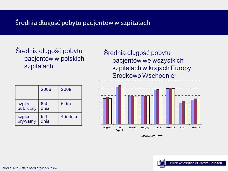 Średnia długość pobytu pacjentów w szpitalach źródło: http://stats.oecd.org/index.aspx Średnia długość pobytu pacjentów w polskich szpitalach Średnia