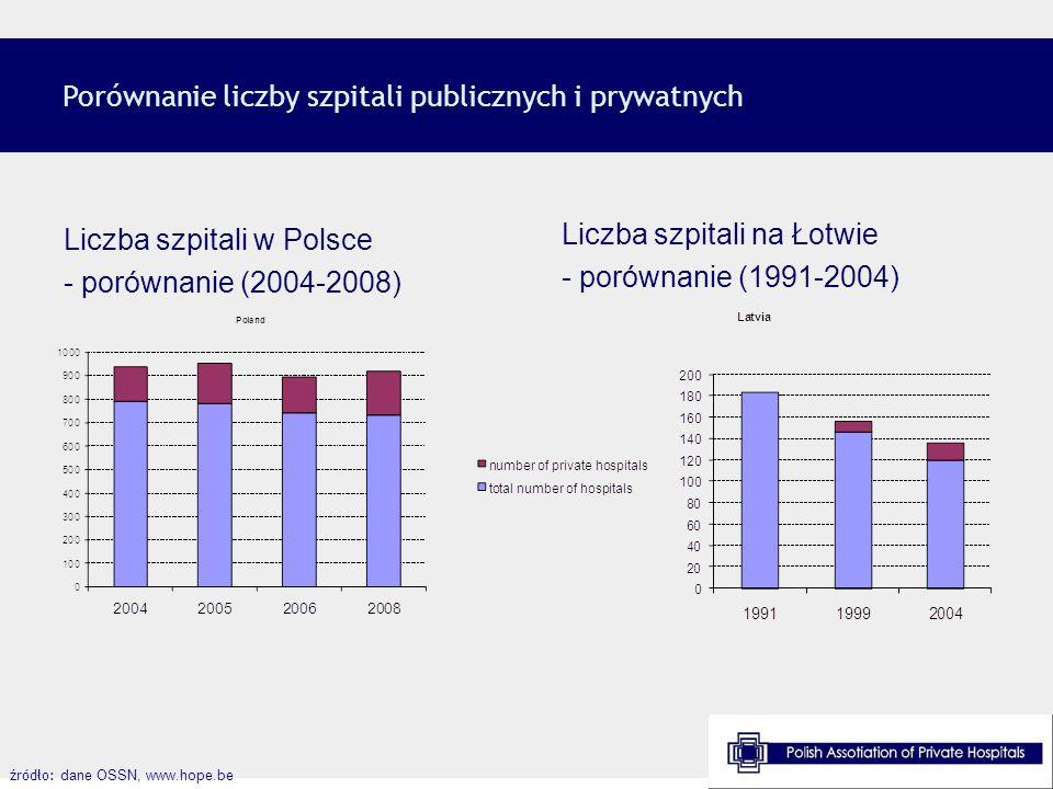 Porównanie liczby szpitali publicznych i prywatnych źródło: dane OSSN, www.hope.be Liczba szpitali w Polsce - porównanie (2004-2008) Liczba szpitali n