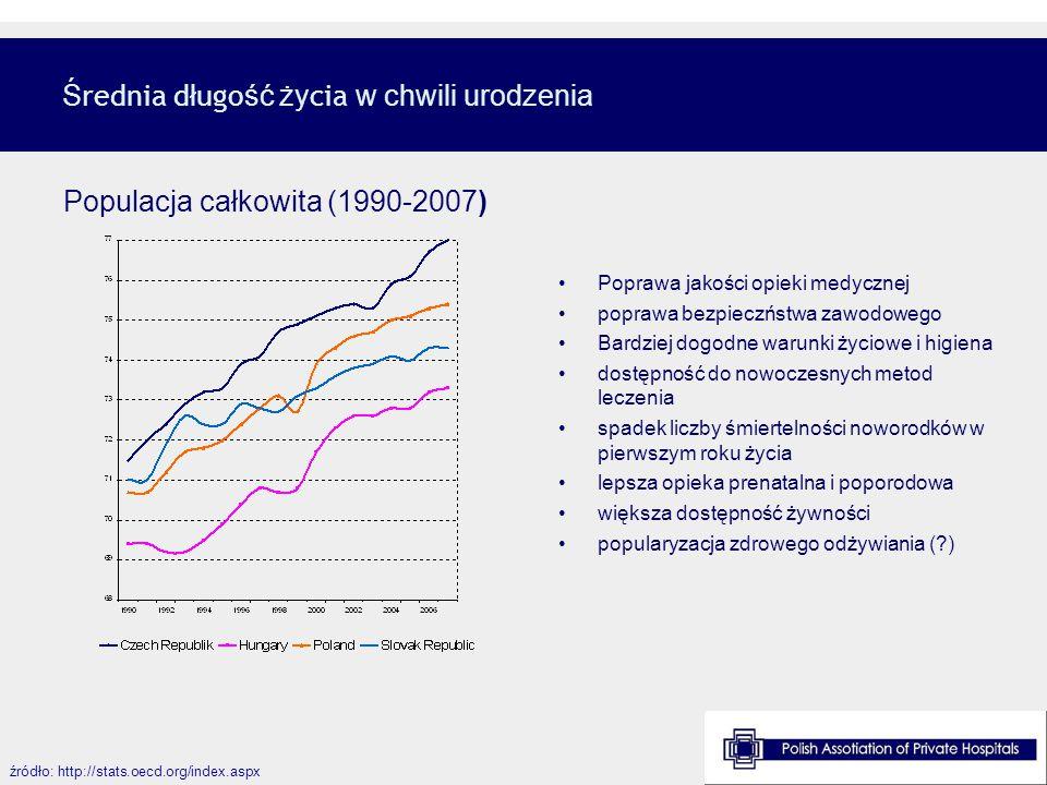 Ś rednia d ł ugo ść ży cia w chwili urodzenia źródło: http://stats.oecd.org/index.aspx Poprawa jakości opieki medycznej poprawa bezpieczństwa zawodowe