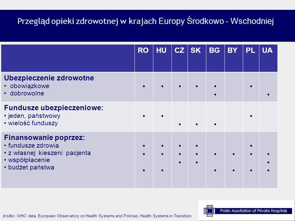 Opieka zdrowotna w wybranych krajach Europy Środkowo Wschodniej ( 1 ) źródło: www.espicom.com, Healthcare in Europe, KPMG 2008www.espicom.com BułgariaBiałoruśChorwacjaCzechyEstonia W ęgry liczba mieszkańców liczba ubezpieczonych rodzaj systemu ubezpieczeń środki z PKD przeznaczane na opiekę zdrowotną 7 679 290 ok.