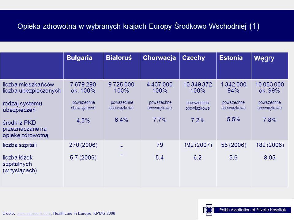 Opieka zdrowotna w wybranych krajach Europy Środkowo Wschodniej ( 2 ) źródło: www.espicom.com, Healthcare in Europe, KPMG 2008www.espicom.com ŁotwaLitwaPolskaRumuniaSłowacjaUkraina liczba mieszkańców liczba ubezpieczonych rodzaj systemu ubezpieczeń środki z PKD przeznaczane na opiekę zdrowotną 2 270 700 ok.