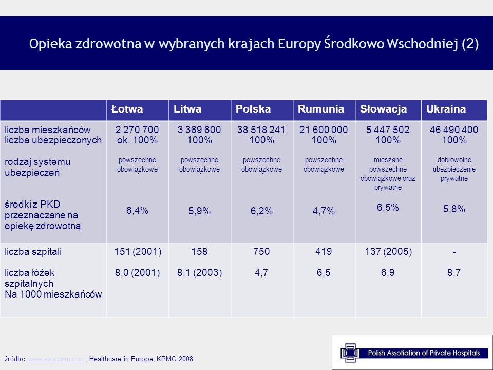 Sposoby finansowania systemów ochrony zdrowia źródło: WHO data, European Observatory on Health Systems and Policies, Health Systems in Transition KrajeUbezpieczenie prywatne Z własnej kieszeniFundusze Bułgaria Czechy Estonia Węgry 9% 0% 4% 3% 40% 12% 20% 23% 51% 88% 76% 74% Łotwa Litwa Polska Rumunia 1% 5% 2% 31% 24% 23% 24% 68% 71% 72% 74% Słowacja12%9%79%