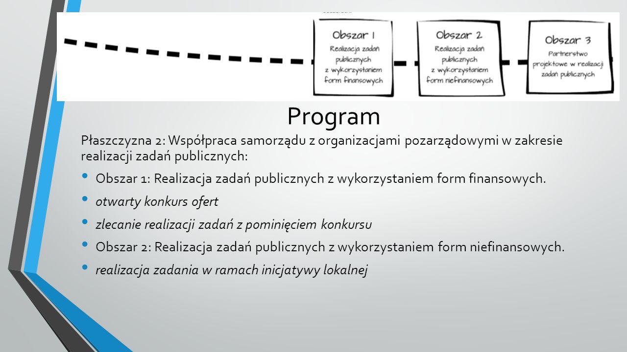 Program Płaszczyzna 2: Współpraca samorządu z organizacjami pozarządowymi w zakresie realizacji zadań publicznych: Obszar 1: Realizacja zadań publicznych z wykorzystaniem form finansowych.