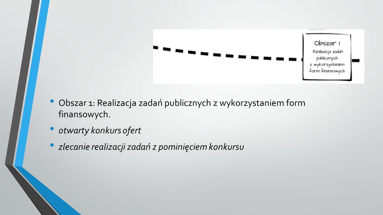 Obszar 1: Realizacja zadań publicznych z wykorzystaniem form finansowych.